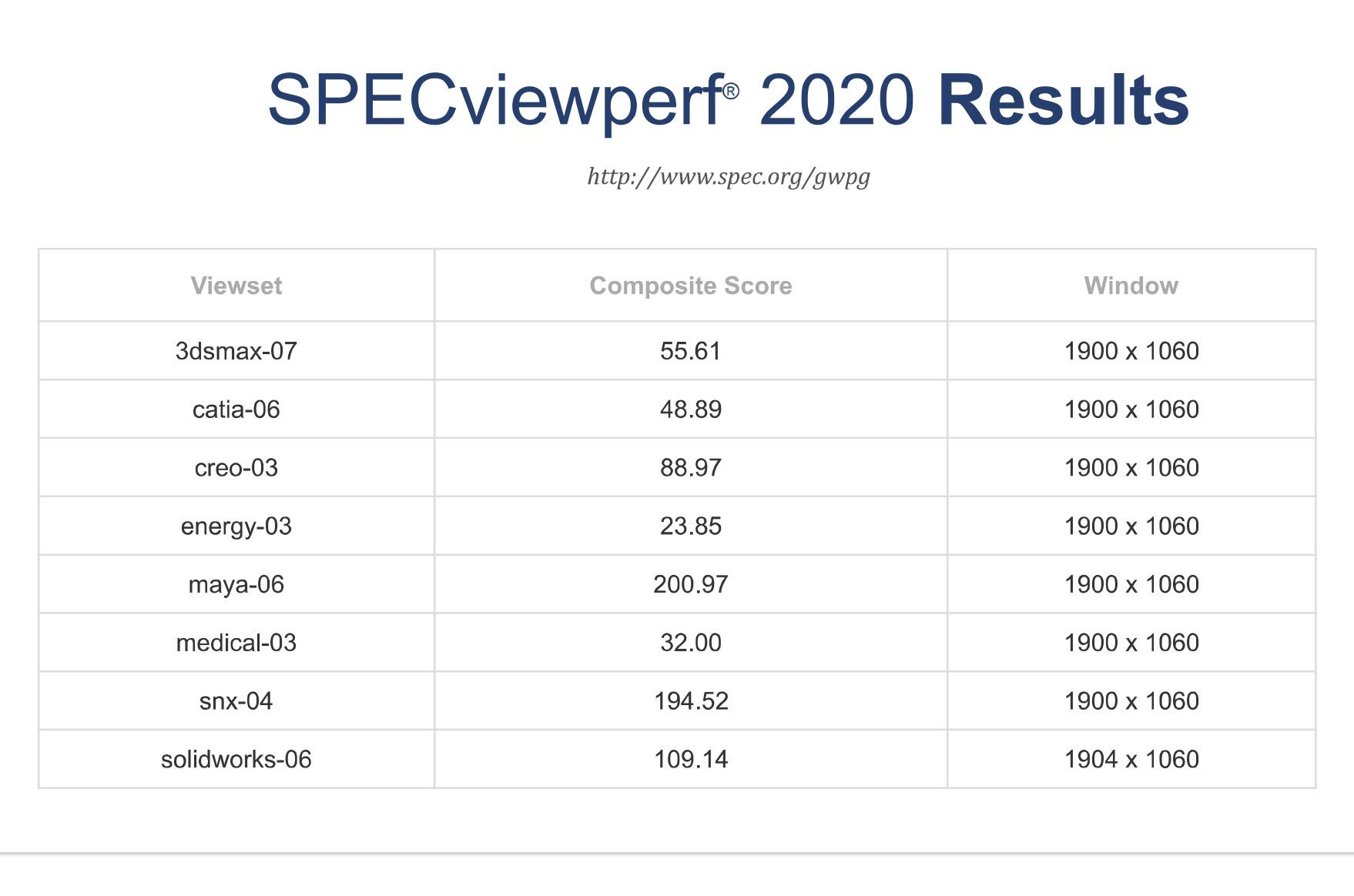 W-3335 SpecviewPerf